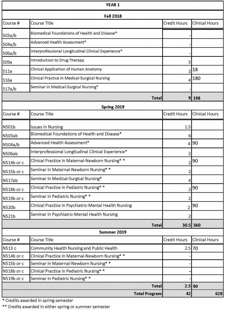 Graduate Entry Prespecialty in Nursing (GEPN) | Yale School