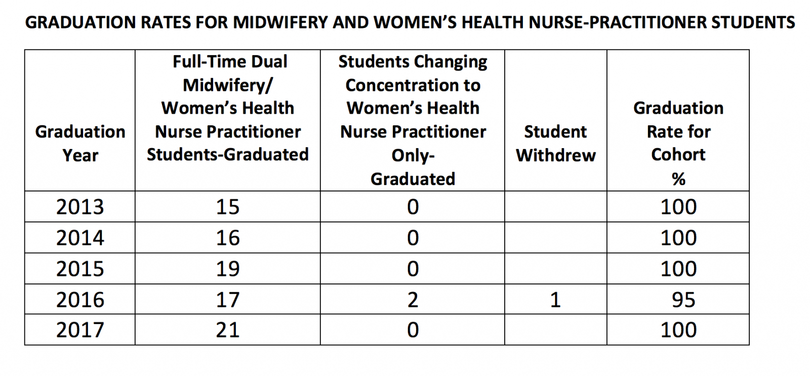 Nurse midwiferywomens health nurse practitioner specialty yale certification 1betcityfo Image collections